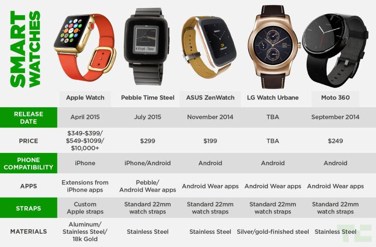 เทียบสเปค Apple Watch กับนาฬิกาอัจฉริยะคู่แข่ง ทั้ง Pebble ...