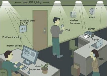 concept การใช้งานอุปกรณ์ที่เชื่อมต่ออินเตอร์เน็ตผ่าน LED บนเพดาน