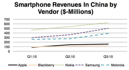 smart-phone-china