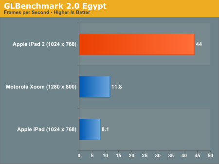 GL benchmarks