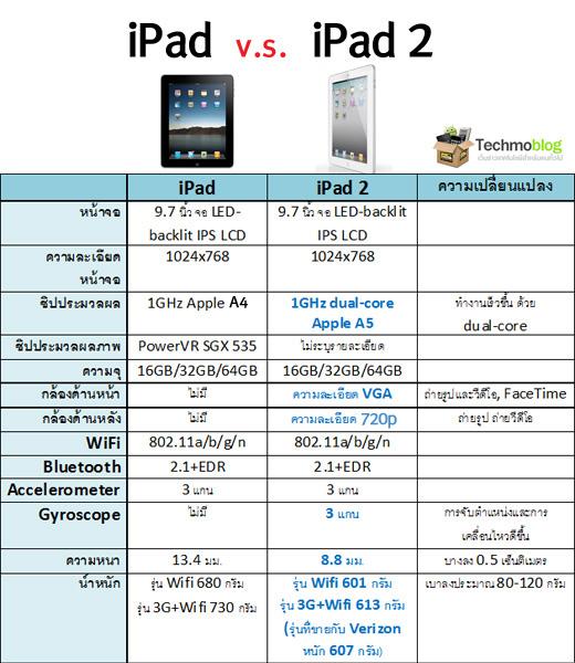 ipad-vs-ipad2